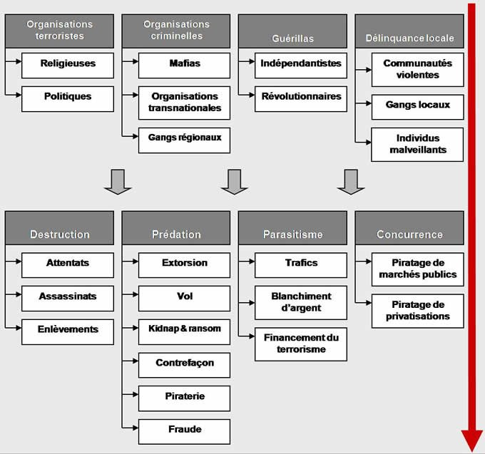 Schema chaire management des risques criminels